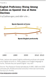 Rates of English usage among Hispanics, according to Pew Research Center.