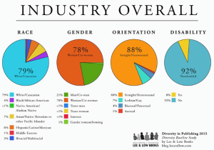 Results from a study on diversity within the publishing industry, by